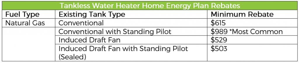 Tankless Water Heater rebate table